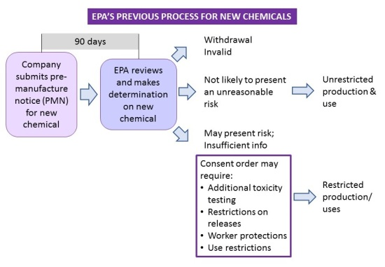 TSCA process new chemicals